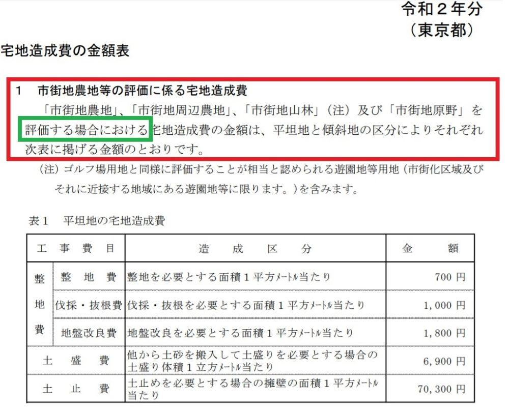 東京都宅地造成費用
