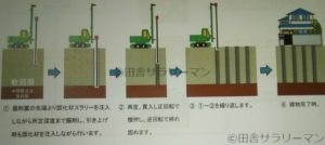 柱状改良工法
